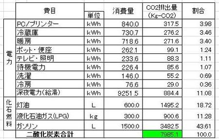 Eco_kwh_hyu