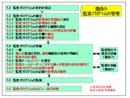 Iso19011_01