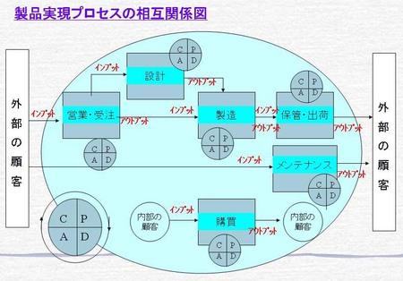 Process01