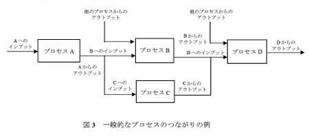 Process_zu3