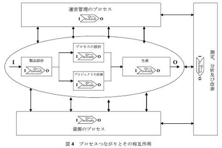 Process_zu4