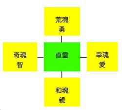 Ichireishikon